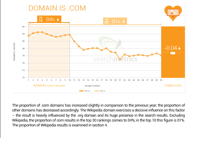 12 domain