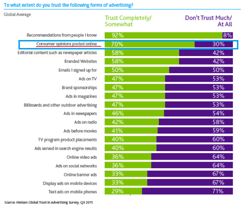 1To-what-exent-do-you-trust-following-forms-of-advertising