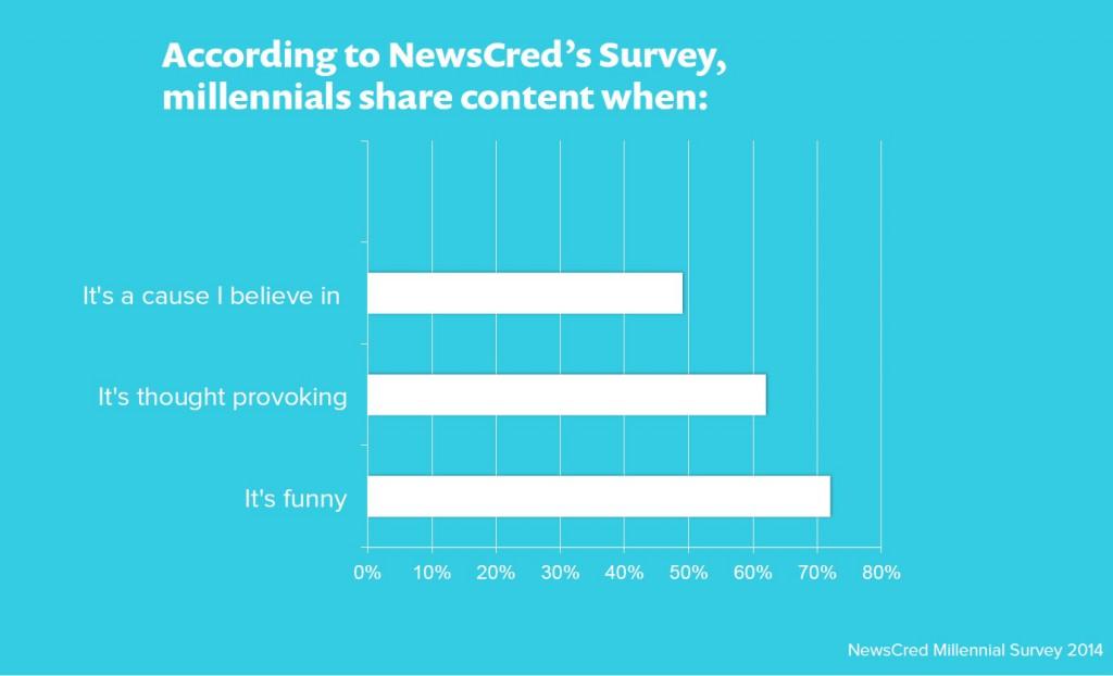 20150616-millennials-share-content-1024x622 2
