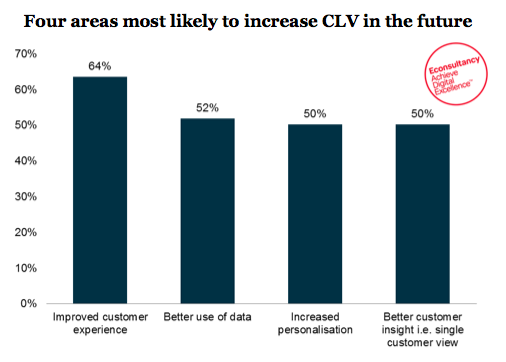 Areas_most_likely_to_increase_CLV