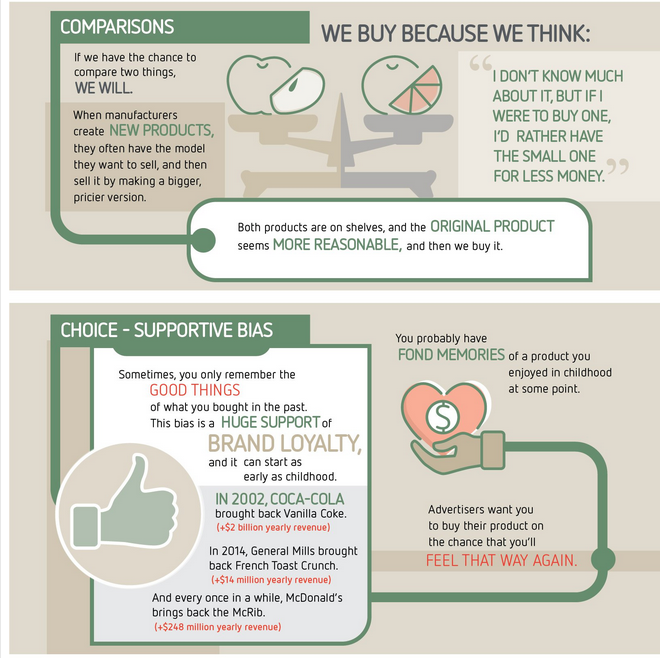 How Advertising Makes Us Buy  Infographic 3 bis