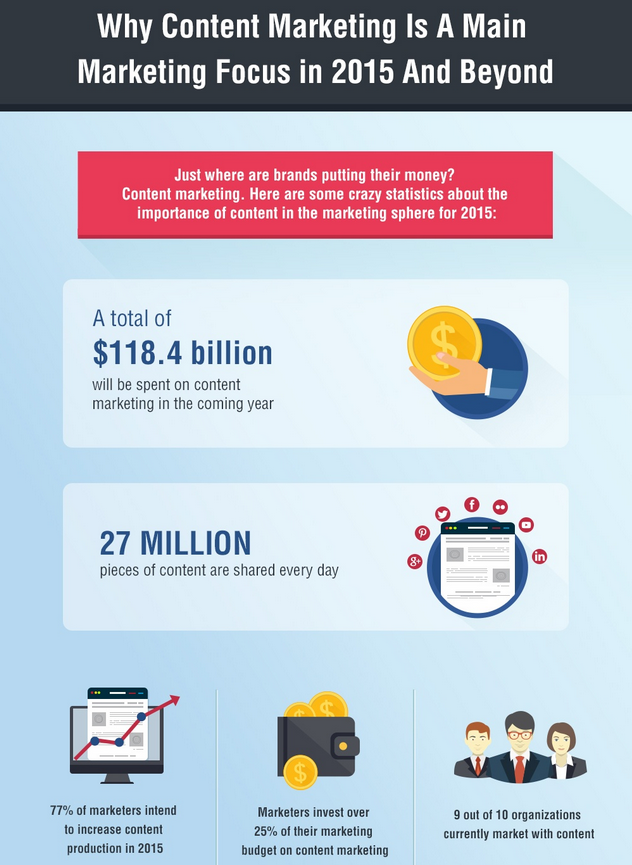 How Brands Are Spending Their Content Budgets  Infographic 1