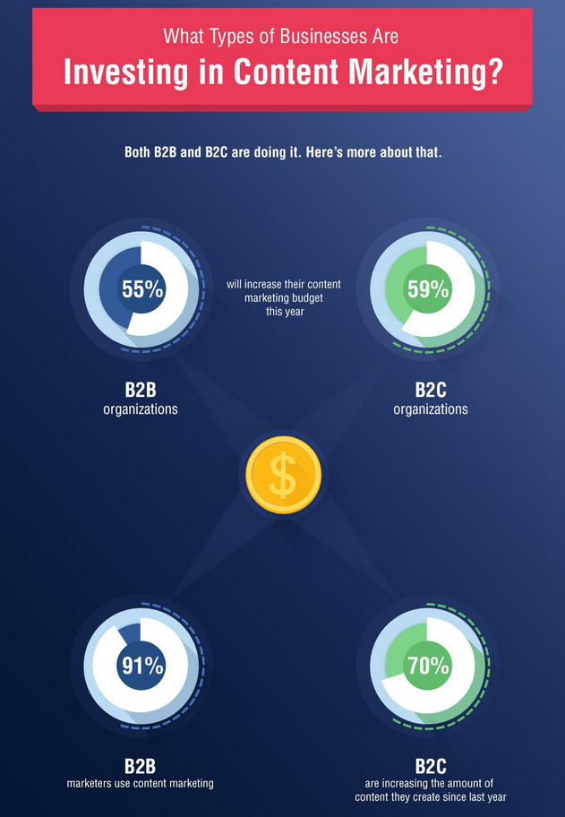 How Brands Are Spending Their Content Budgets  Infographic 2