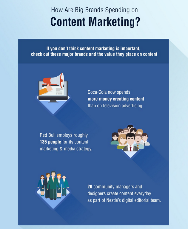 How Brands Are Spending Their Content Budgets  Infographic 3