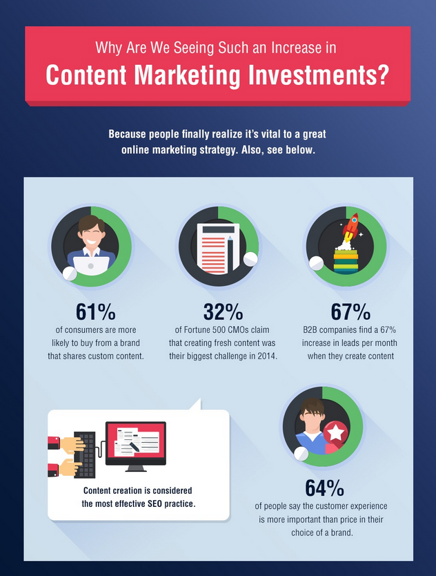 How Brands Are Spending Their Content Budgets  Infographic 4