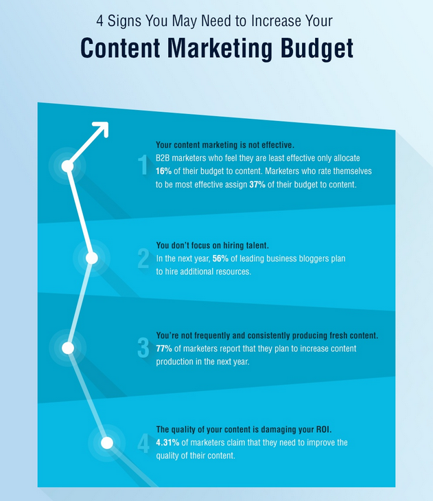 How Brands Are Spending Their Content Budgets  Infographic 5