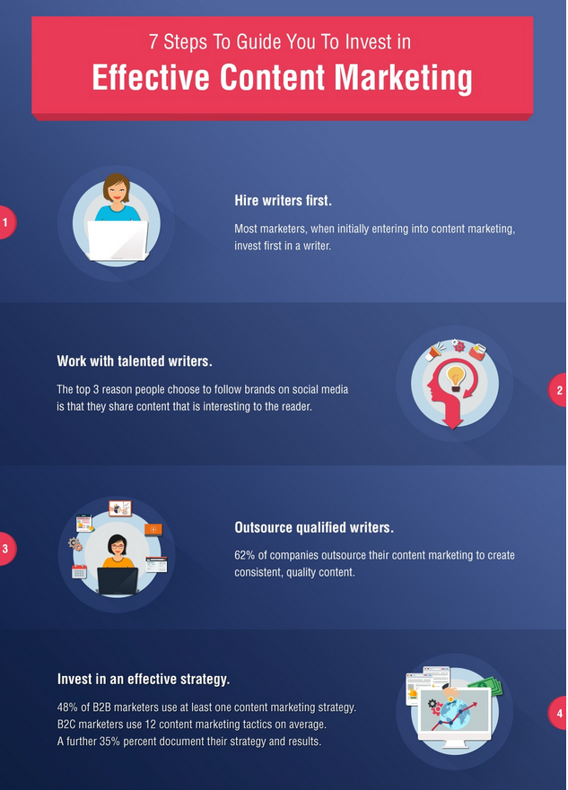 How Brands Are Spending Their Content Budgets  Infographic 6