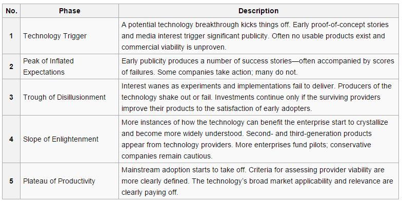 Hype cycle   Wikipedia  the free encyclopedia