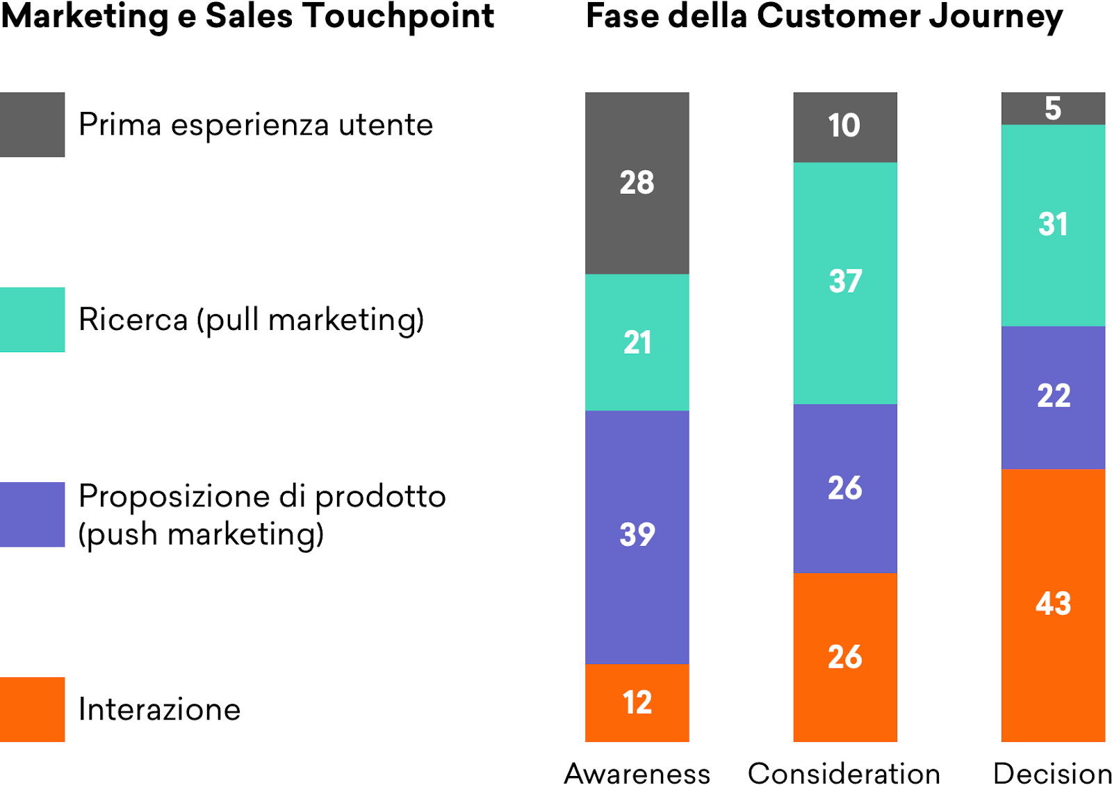Marketing e sales touchpoint
