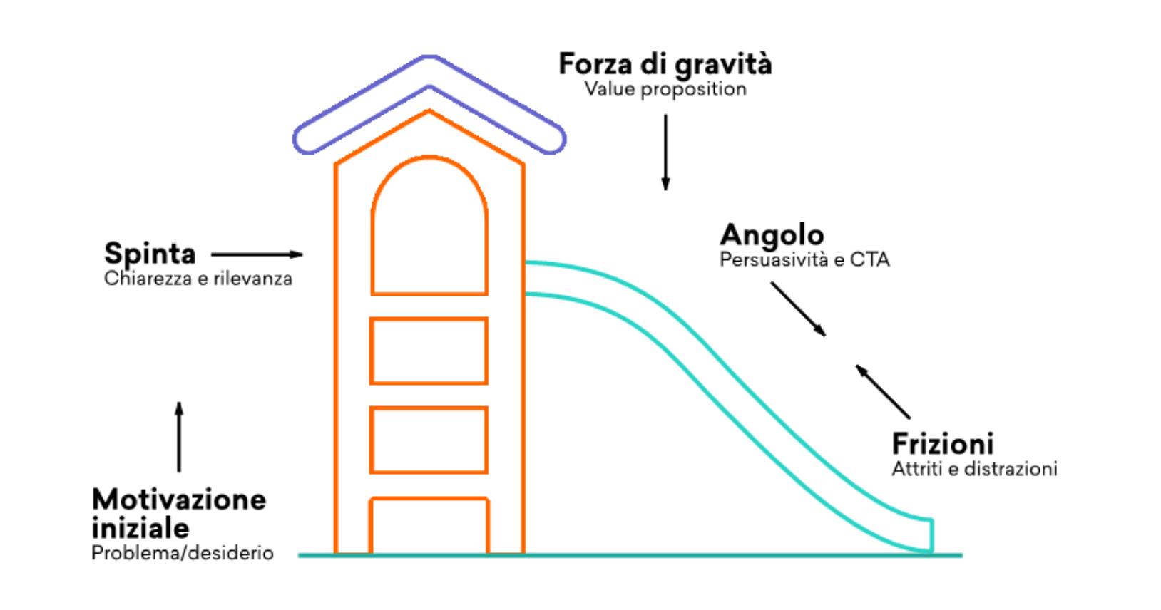 Scivolo-conversioni-fig1