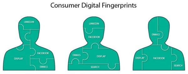 digitalfingerprint-people-600x237.jpg