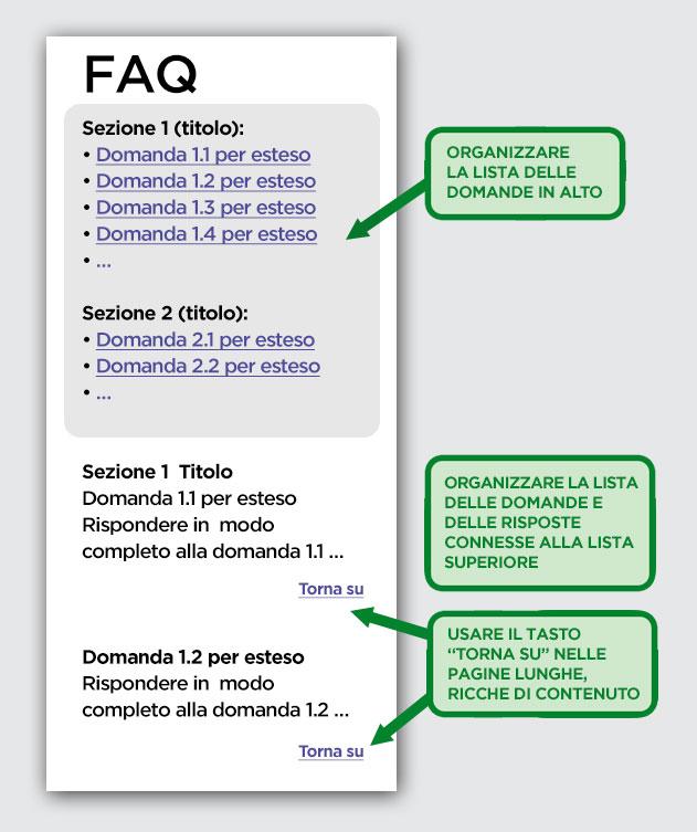 Un esempio di FAQ organizzato a indice