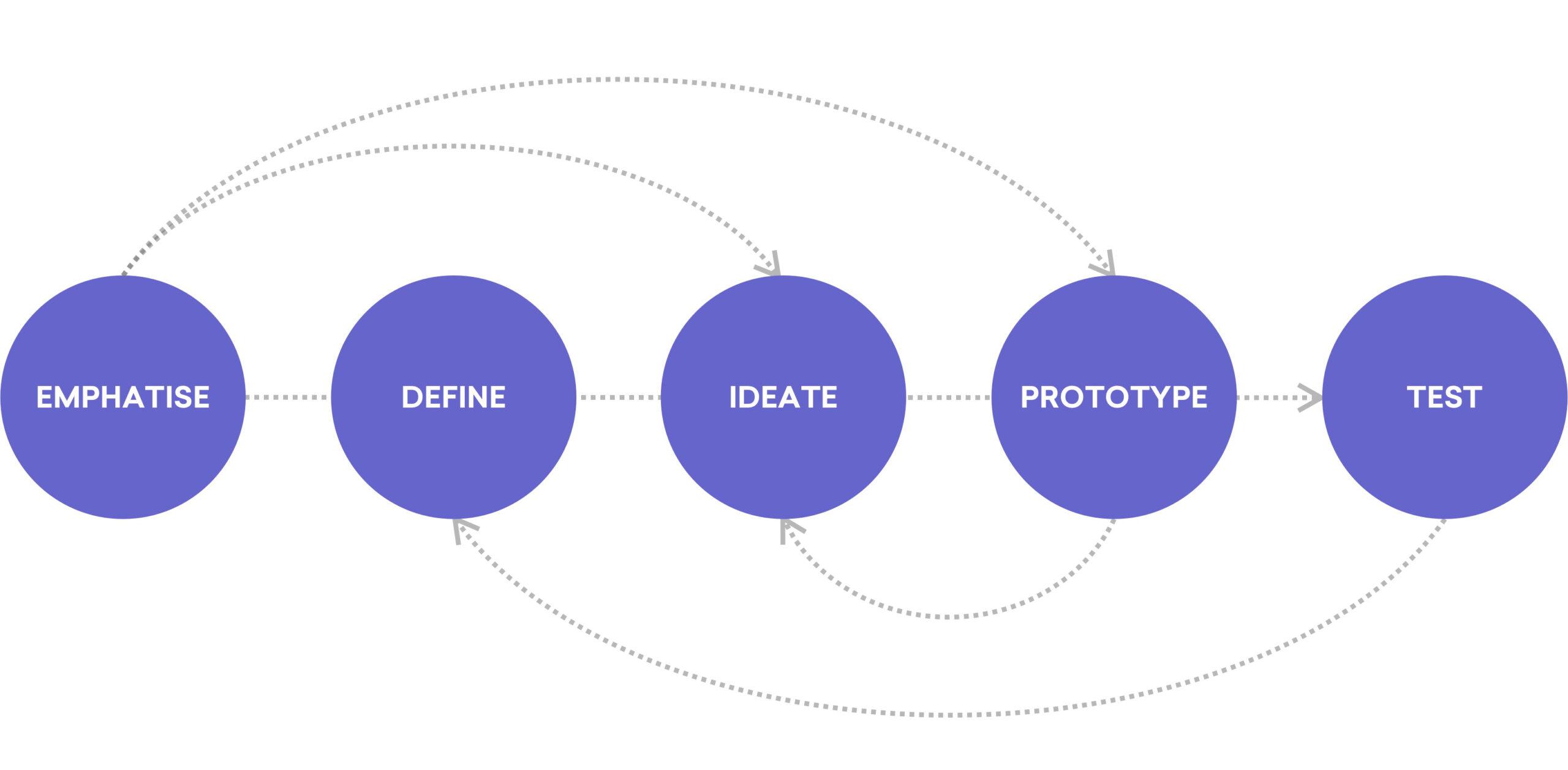 fasi-design-thinking-process