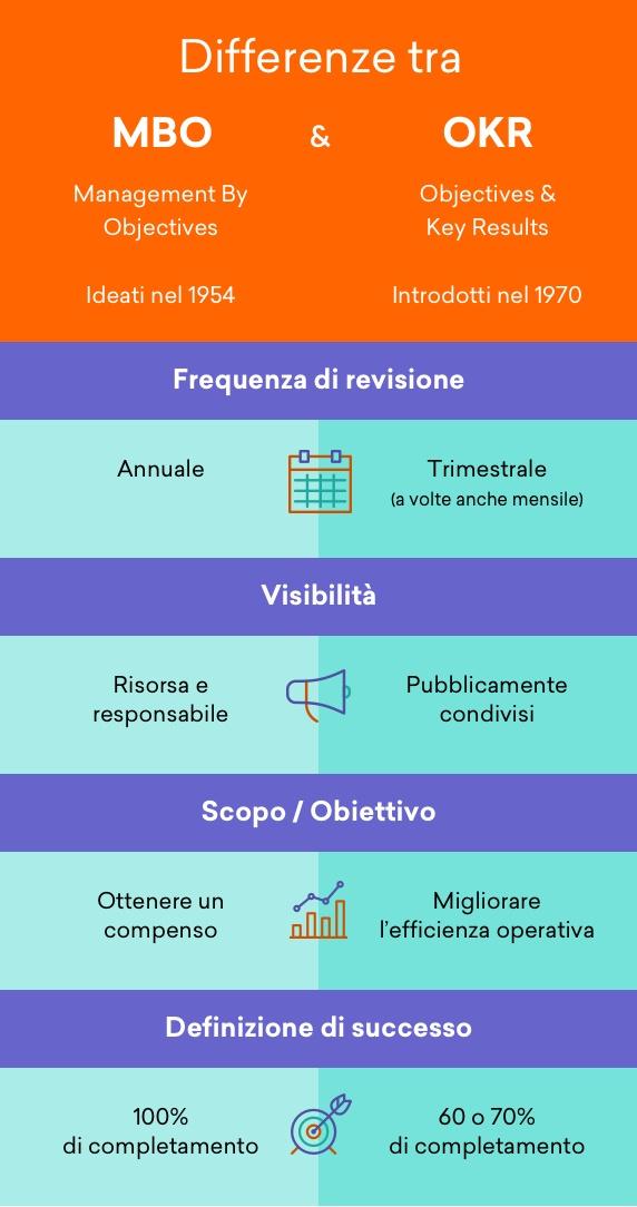 infografica MBO OKR