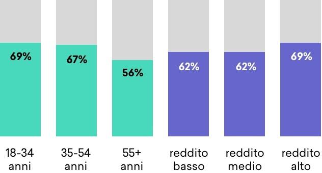 grafico-articolo-Retail-Covid19