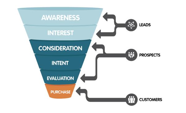 marketing-funnel-2