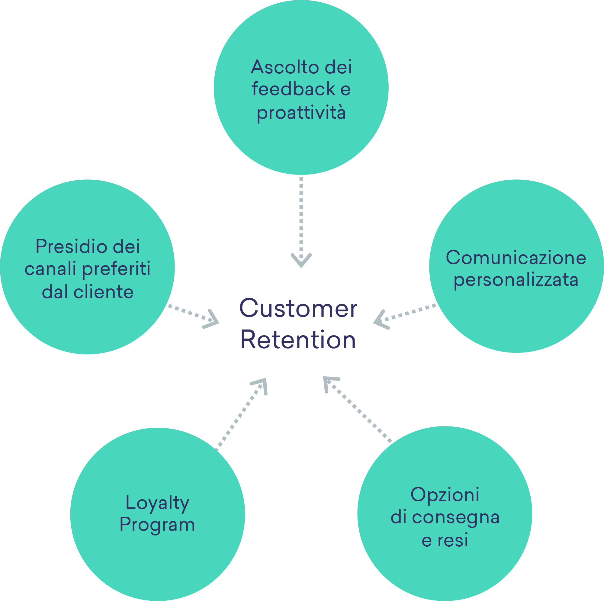 retention-economy-4-consigli