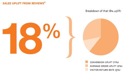 reviews_sales_uplift