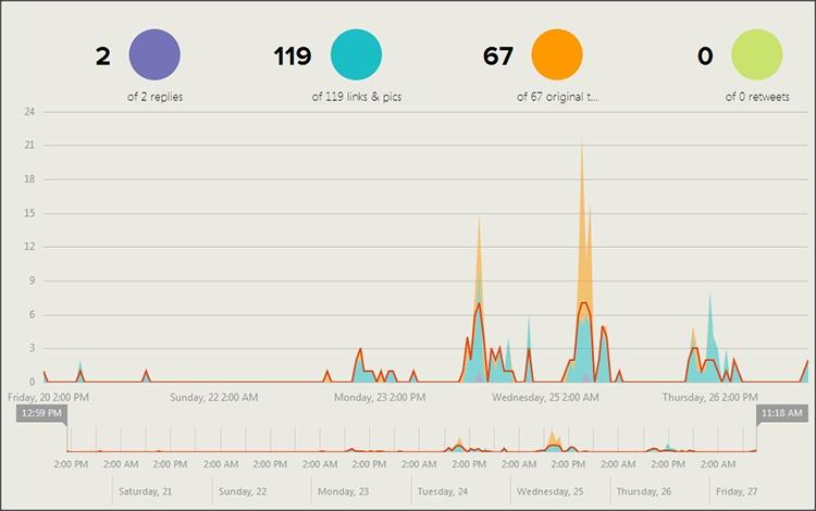eire-2014-tweet-immobiliare