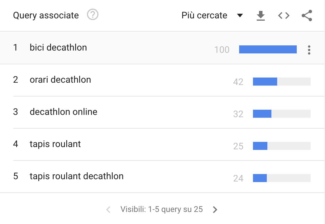 trends-query-piu-cercate