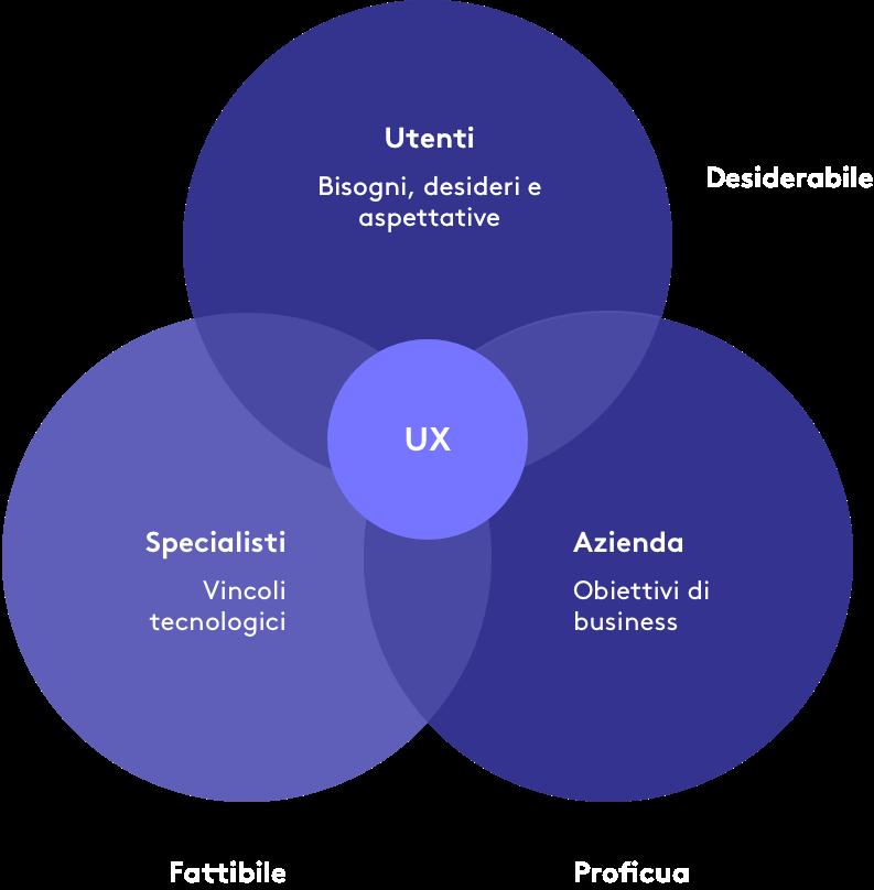 infografica-UX