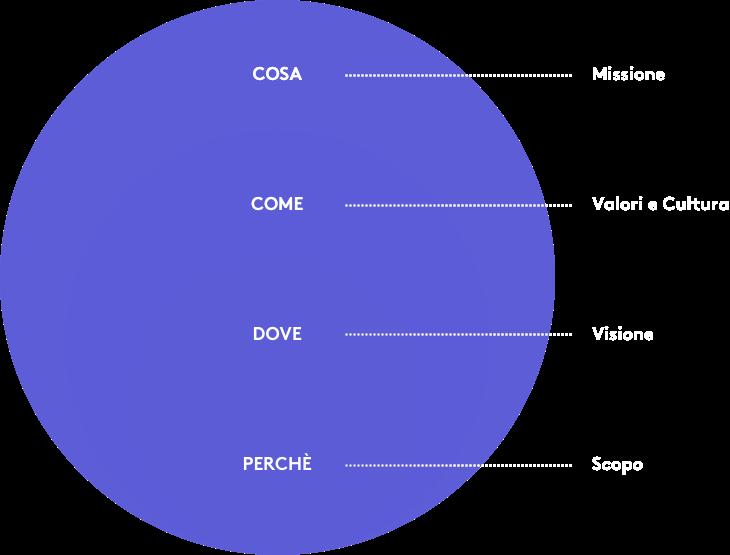 infografica-brand-identity
