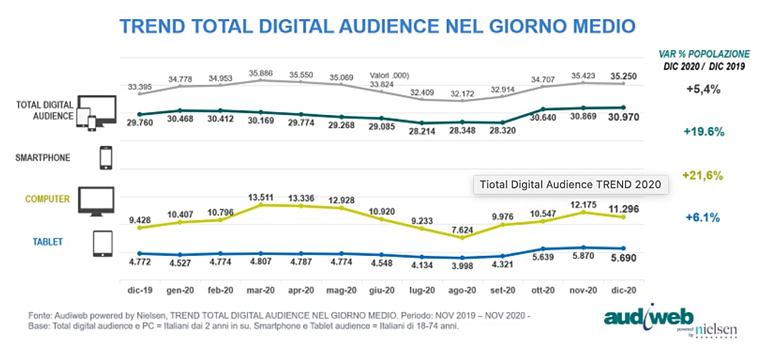 trend-total-digital-audience-giorno-medio