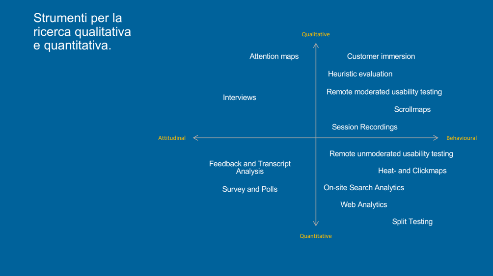 Strumenti_ricerca_qualitativa_quantitativa